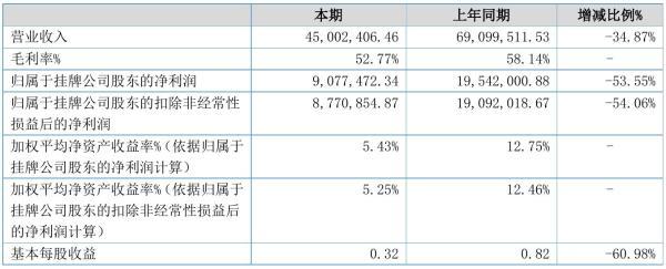人人游戏2021年半年度净利907.75万元 同比净利减少53.55%