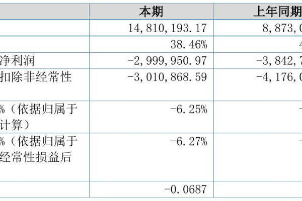 三联环保2021年半年度亏损300万元 同比亏损减少21.93%
