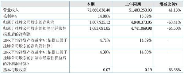 隆鑫股份2021年半年度净利180.79万元 同比净利减少63.41%