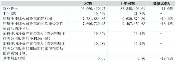 江苏海天2021年半年度净利778.19万元 同比净利减少19.20%