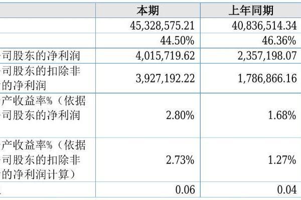 润康生态2021年半年度净利401.57万元 同比净利增加70.36%