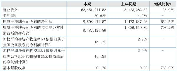 斯科瑞2021年半年度净利880.85万元 同比净利增加650.59%
