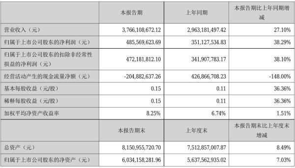 汉缆股份2021年半年度净利4.86亿元 同比净利增加38.29%