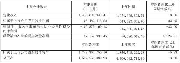 三峡新材2021年半年度亏损1.06亿元 同比亏损减少83.45%