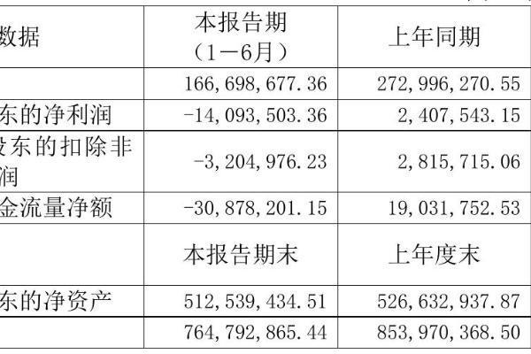 太化股份2021年半年度亏损1409.35万元 同比由盈转亏