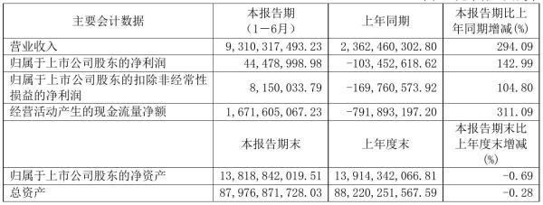 光明地产2021年半年度净利4447.9万元 同比扭亏为盈