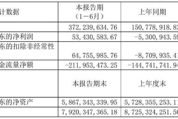 凤凰股份2021年半年度净利5343.06万元 同比扭亏为盈