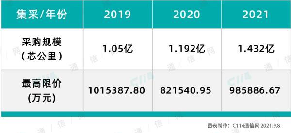 透析中国移动百亿普缆集采:需求提升,价格或将延续去年结果