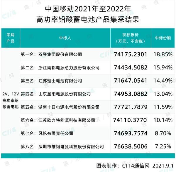中国移动高功率铅酸蓄电池产品集采:双登、南都等8家中标