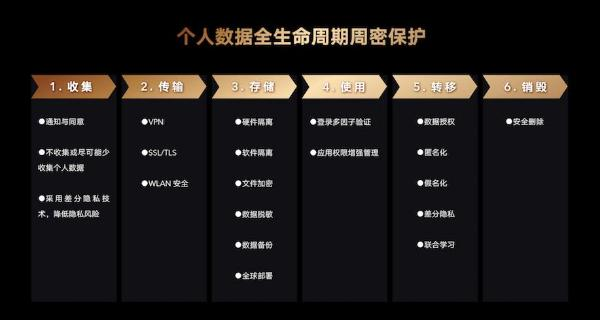"""荣耀发布隐私保护与安全技术白皮书,荣耀Magic3为手机用户构筑五道""""防线"""""""