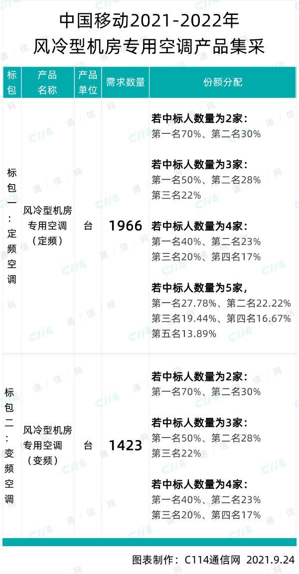 中国移动风冷型机房专用空调产品集采:总规模3389台