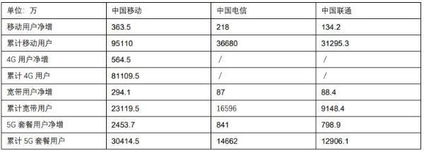 运营商8月份运营数据:5G套餐用户接近6亿户 中国移动占据半壁江山
