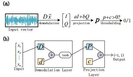 中国科大在机器学习提高超导量子比特读取效率上取得重要进展