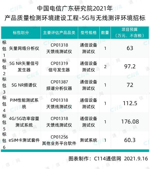 中国电信广东研究院5G与无线测评环境招标:项目总预算581.08万元