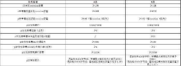 中国电信启动vBRAS设备集采:CP系统45套、pUP设备310台