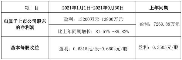 中欣氟材2021年前三季度预计净利1.32亿元–1.38亿元 比上年同期增加82%–-90%