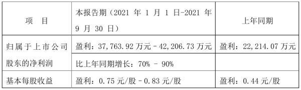 鲁阳节能2021年前三季度预计净利3.78亿元–4.22亿元 比上年同期增加70%–90%