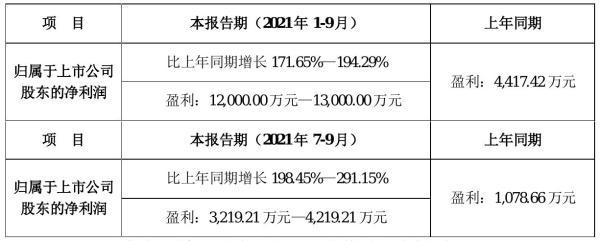 中亚股份2021年前三季度预计净利1.2亿元–1.3亿元 比上年同期增加172%–194%