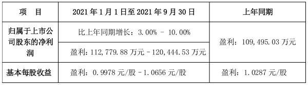 巨星科技2021年前三季度预计净利11.28亿元–12.04亿元 比上年同期增加3%–10%