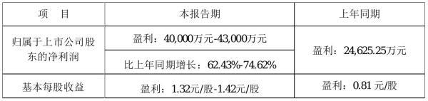 弘亚数控2021年前三季度预计净利4亿元–4.3亿元 比上年同期增加62%–-75%