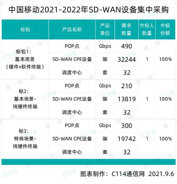 中国移动SD-WAN设备集采,项目总预算30894.73万元