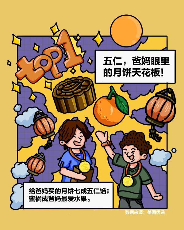 """异地订单催火""""孝心经济"""",中秋五仁月饼成父母最爱"""