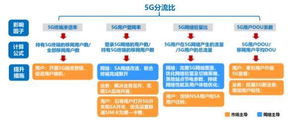 对话德勤中国副主席:5G 2B重要价值已显现 C端潜力尚未爆发
