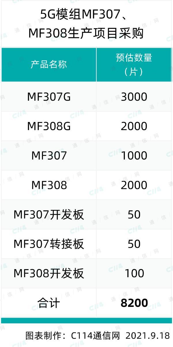 中移物联网公司5G模组MF307、MF308产品采购:总规模8200片