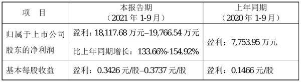 广东鸿图2021年前三季度预计净利1.81亿元–1.98亿元 比上年同期增加134%–-155%