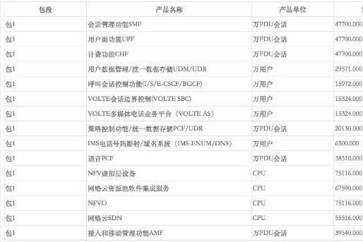 75亿大单!中国移动开启2021年4G/5G融合核心网新建设备集采