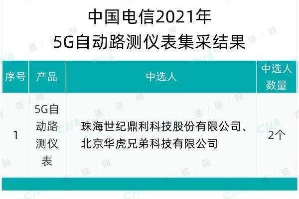 中国电信5G自动路测仪表采购:珠海世纪鼎利、华虎兄弟中标