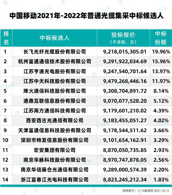 中国移动2021年普缆集采结果公示:长飞、富通、亨通等14家厂商入围