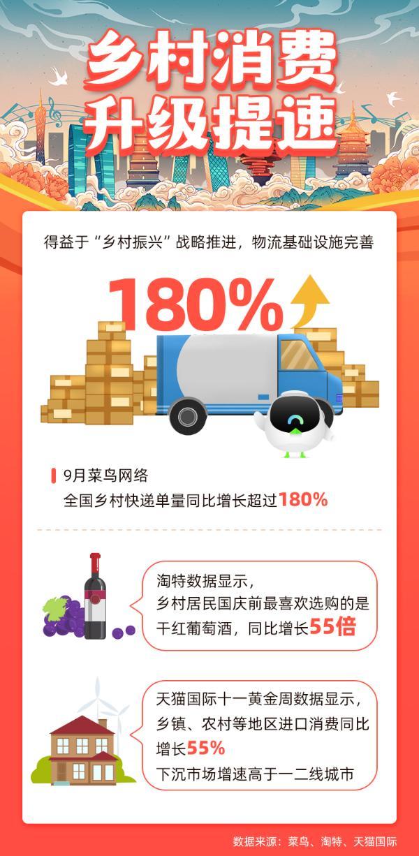"""阿里巴巴发布""""十一""""消费趋势报告,长假经济凸显双循环发展新格局"""