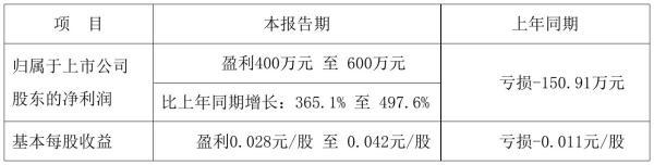 *ST威尔2021年前三季度预计净利400万元–600万元 比上年同期增加365%–498%