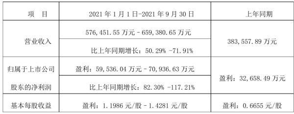 北方华创2021年前三季度预计净利为5.95亿–7.09亿 比上年同期增加82.3%–117.21%