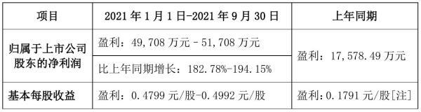 蔚蓝锂芯2021年前三季度预计净利4.97亿元–5.17亿元 比上年同期增加183%–194%
