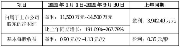 宇新股份2021年前三季度预计净利1.15亿元–1.45亿元 比上年同期增加192%–268%
