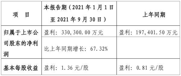 三钢闽光2021年前三季度预计净利33.03亿元 比上年同期增加67%