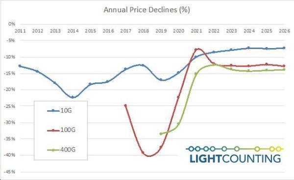 LightCounting:供应链短缺和IC芯片涨价,光模块价格止跌