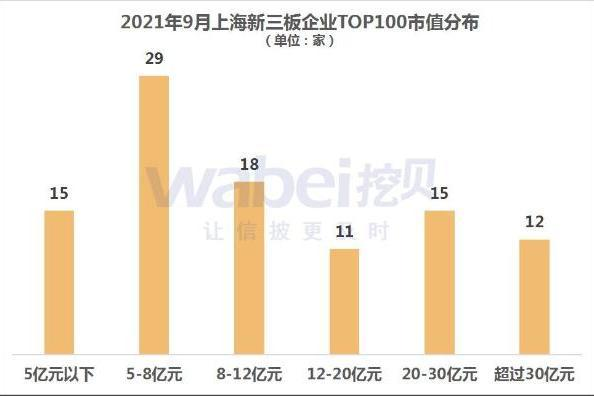 2021年9月上海新三板企业市值TOP100 海通期货市值50.5亿元居第一