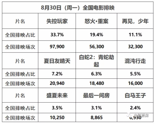 《失控玩家》内地首周票房1.55亿,《怒火·重案》内地票房跻身80名