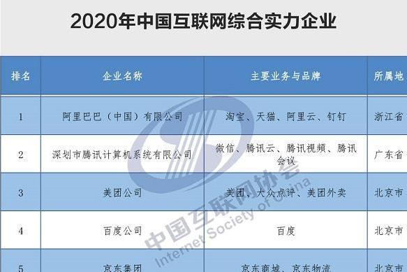 2020年中国互联网企业100强榜单揭晓
