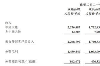江南布衣上半年业绩猛增33.1% 净赚6亿