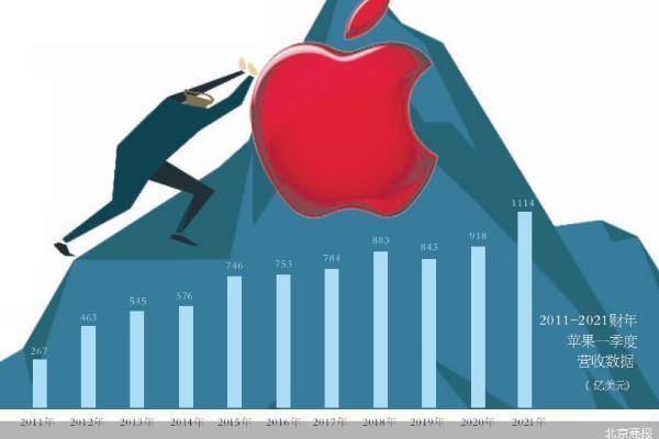 上任十年 库克重塑苹果了吗