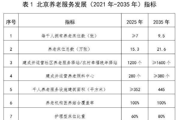 《北京市养老服务专项规划(2021年-2035年)》发布 养老生活将有哪些新变化