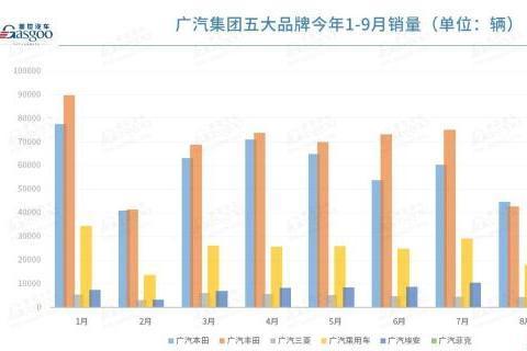 广汽集团9月销量环比增长约34%,埃安连续三月破万