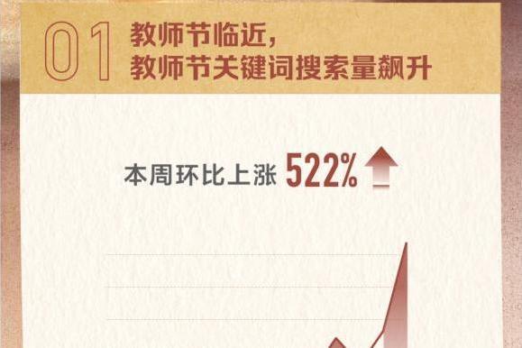 头条搜索发布教师节报告:发祝福语成最火庆祝方式