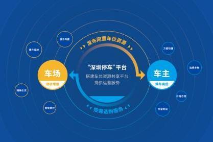 捷停车助力数字化车位运营企业鹏城智享亮相第三届智慧停车博览会