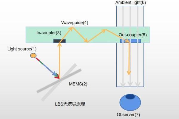 珑璟光电即将发布基于LBS方案的光波导模组