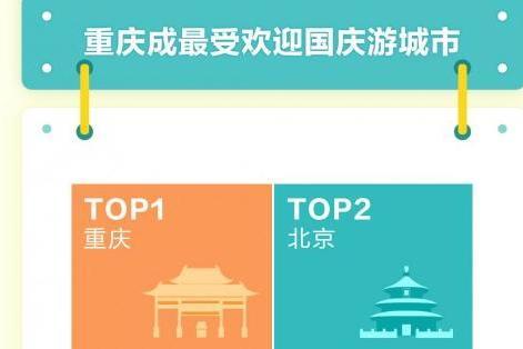 抖音国庆旅游数据:重庆、北京、上海等成最受欢迎城市